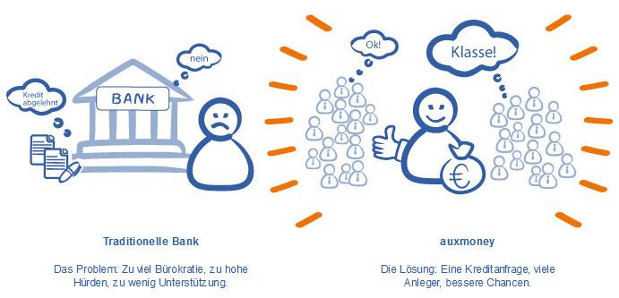 Alternative zur Bank für Kreditnehmer und für Anleger