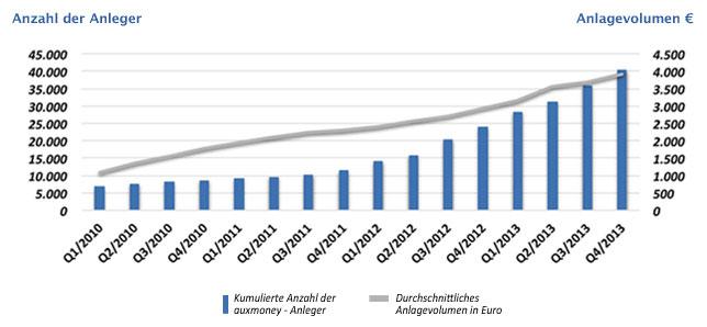 Anzahl Anleger und durchschnittliches Anlagevolumen